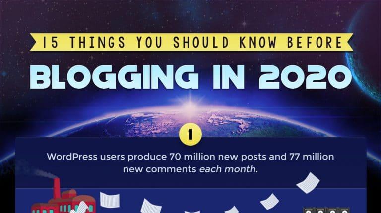Blogging in 2020 Featured